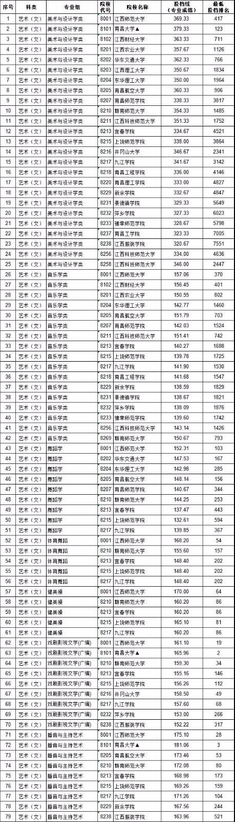 2018省内学校投档线及排名.jpg